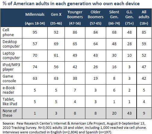 percentage-of-american-adults-in-each-generation-who-own-each-device