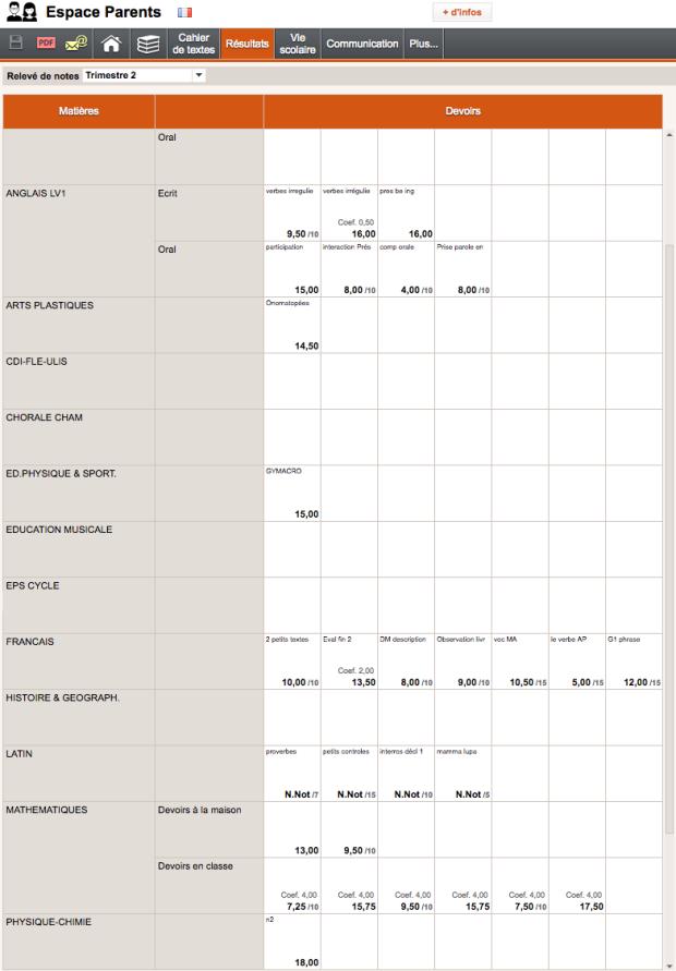 Bulletin de note du logiciel Pronotes