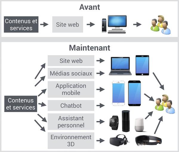 Fred-Cavazza-digital-ecosystem