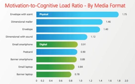 Etude-cognitive-par medias-digital-papier