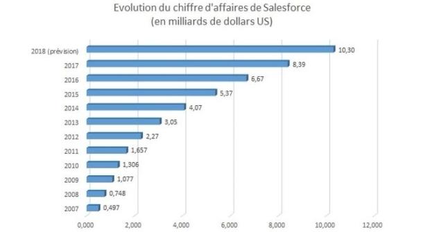 Salesforce prévoit une évolution remarquable en 2018