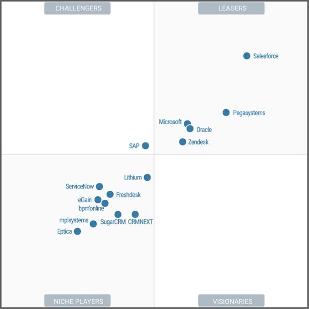 Gartner place Salesforce en tête des CRM