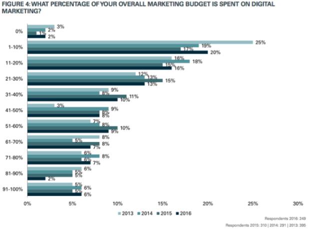 Graphique de dépenses digitales