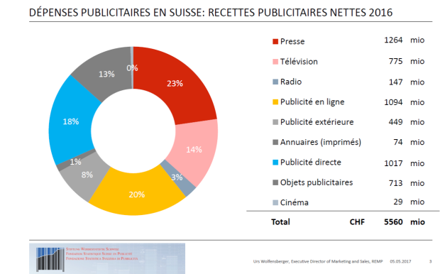 statistiques-marketing direct-digital- suisse