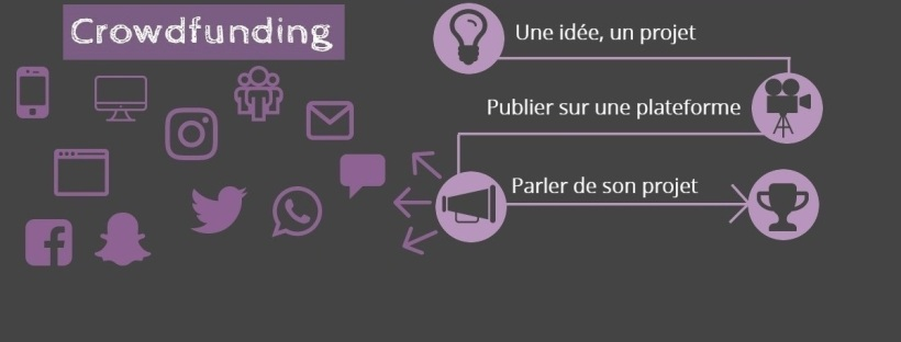 Crowdfuning - Communication digitale