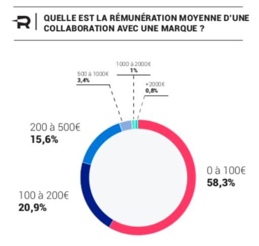 Etude Reech 2017 - Rémunération des influenceurs