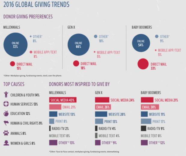 Infographie illustrant les tendances en matière de don entre les Millennials, la Génération X et les Baby Boomers. On y apprend que les Millennials ont une nette préférence pour les dons en ligne et que les réseaux sociaux sont leur première source d'inspiration dans le cadre d'une donation.