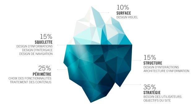 iceberg-schema-demarche-ux