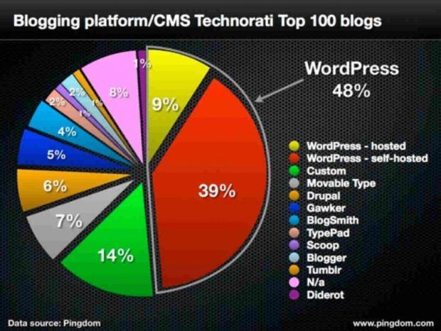 plateformes-blog-plus-utilisees